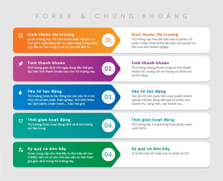 so sánh thị trường forex và thị trường chứng khoán