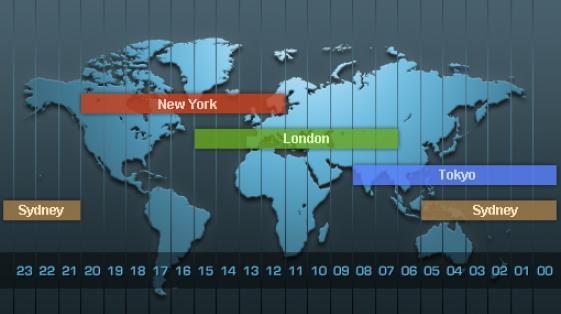 Các phiên giao dịch trên toàn Thế Giới