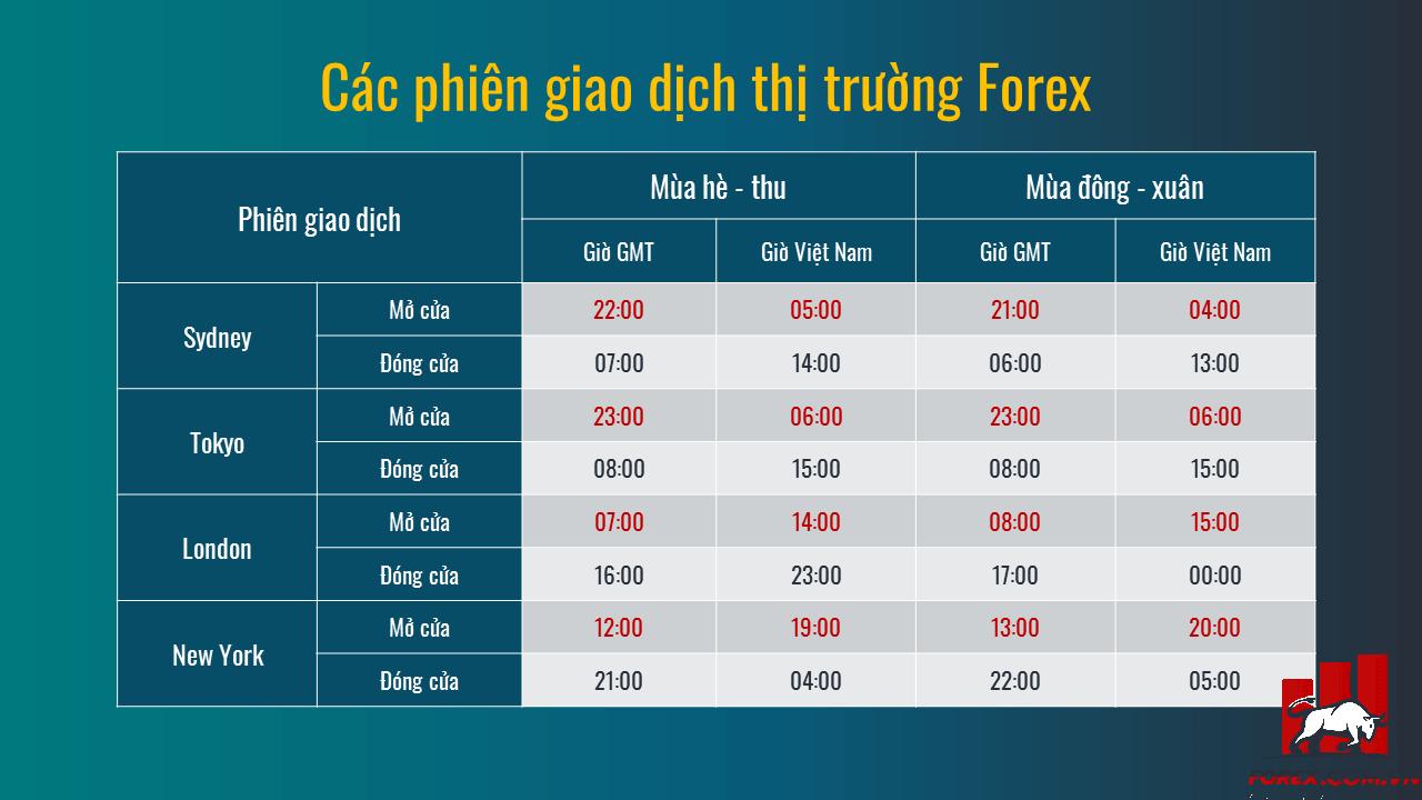 Các phiên giao dịch Forex theo múi giờ Việt Nam