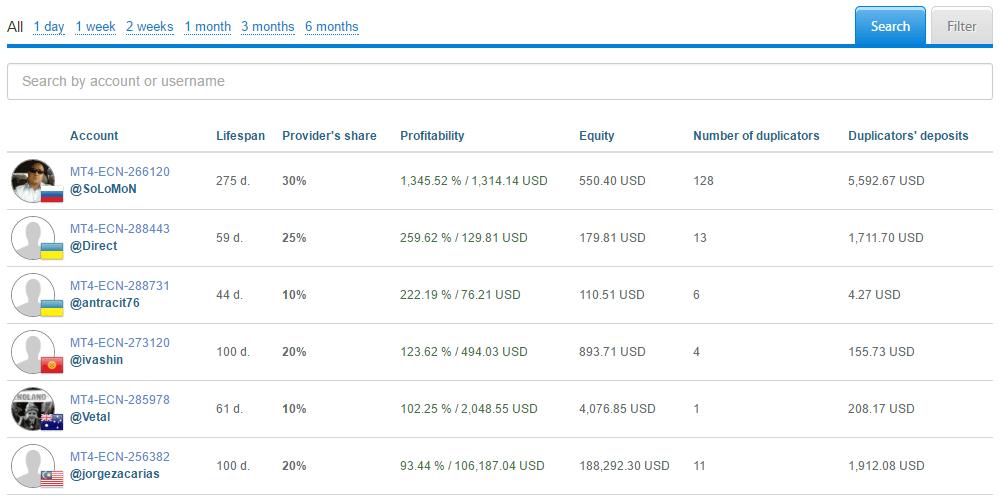 liteforex_social_trading_providers_en
