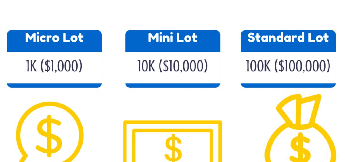 Lot là đơn vị đo khối lượng giao dịch của các cặp tiền tệ hay hàng hóa