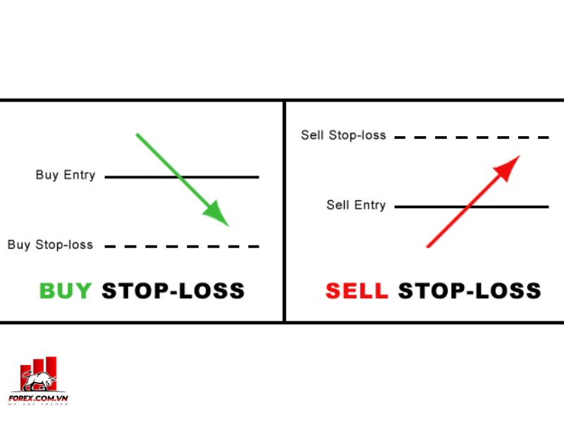 Sell Stop Loss Buy Stop Loss