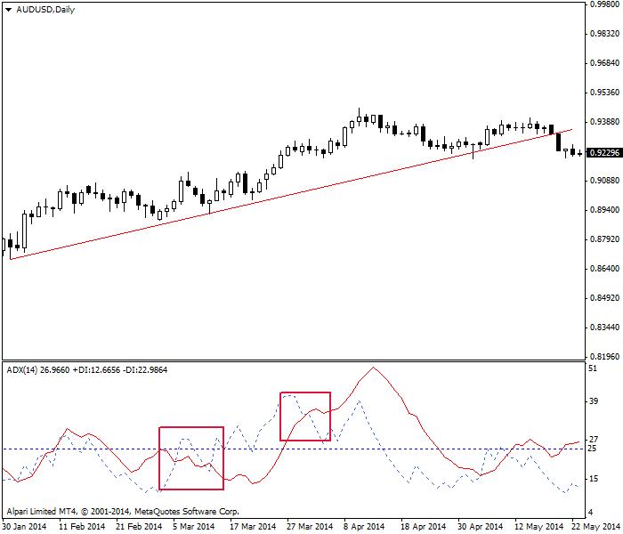 ADX giao cắt với đường +DI