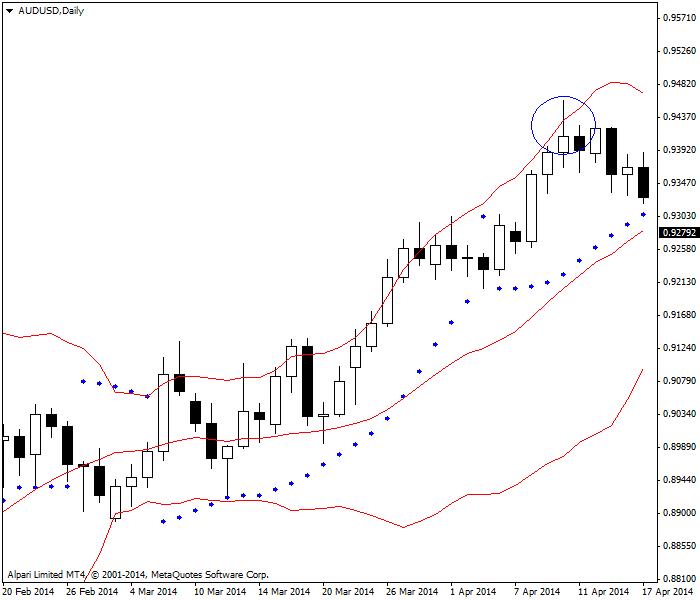 Parabol SAR với giá vượt quá Dải bollinger (khoanh tròn)