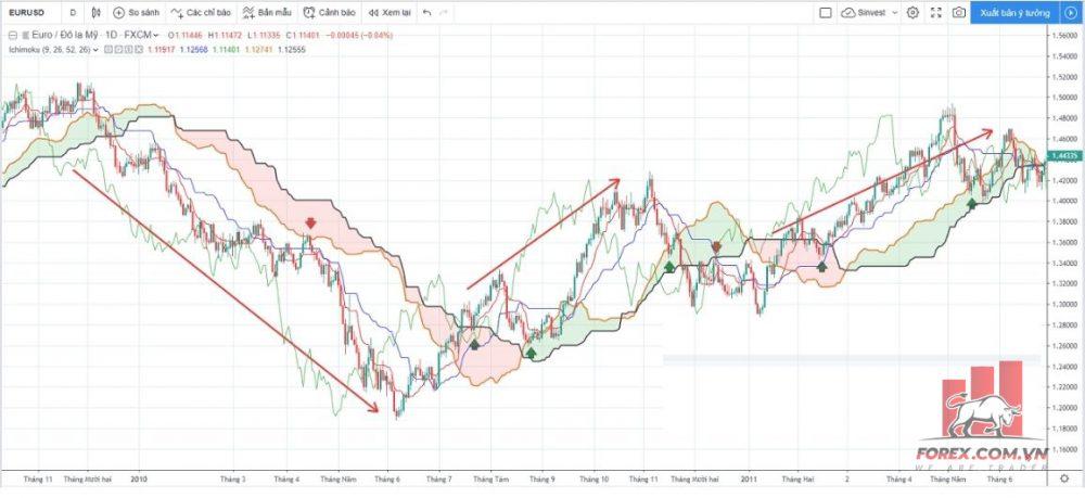 Mây Ichimoku giúp nhận định thị trường