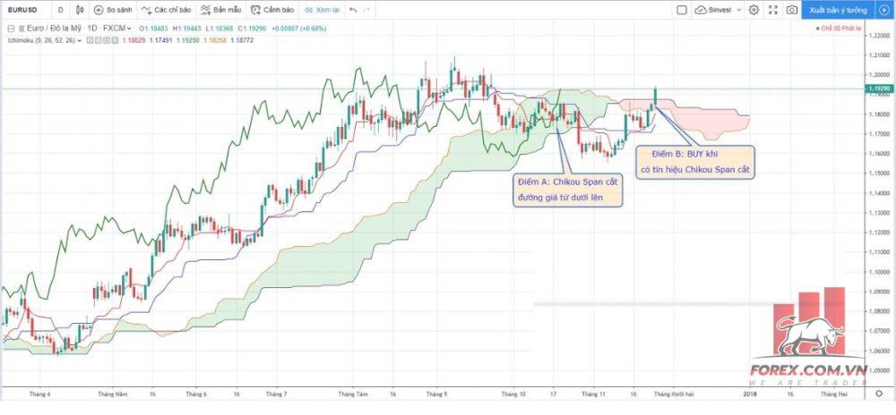 Chiến lược khi Chikou Span cắt đường giá