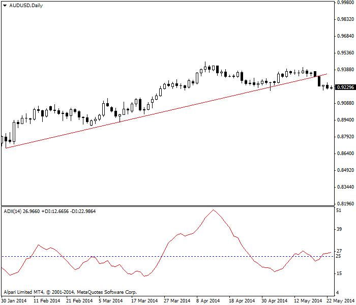 ADX chuyển sang chế độ có xu hướng với độ trễ 6 kỳ