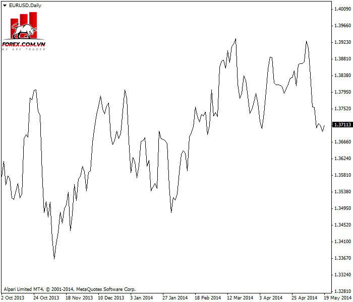 Ví dụ biểu đồ đường cho tỷ giá EUR / USD tháng 5 năm 2014