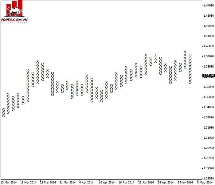 Biều đồ EUR / USD điểm và hình