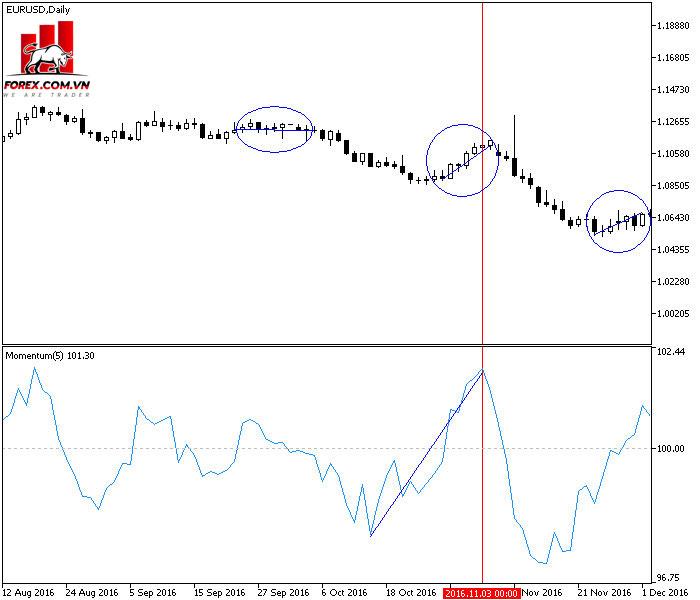 Chỉ báo momentum dự đoán xu hướng thay đổi giá.