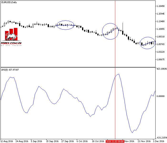 Đường hồi quy Chỉ báo độ dốc làm thước đo momentum