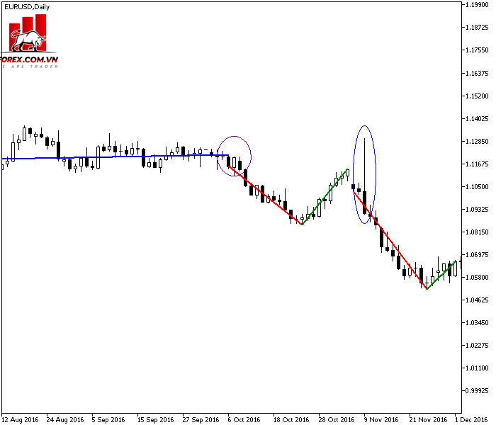 Momentum được hiển thị bởi các đường dốc hồi quy tuyến tính.