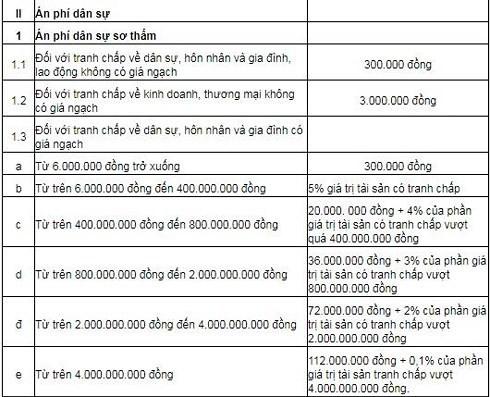 Quy định về mức án phí dân sự sơ thẩm theo phụ lục của Nghị quyết 326 của Quốc hội.