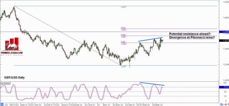 Phân kỳ Bearish trên GBP / USD?