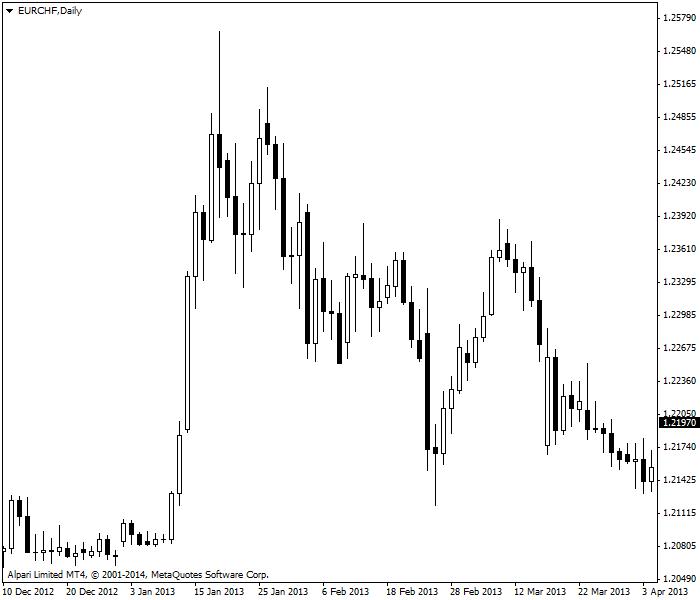 Cặp EUR/CHF cho thấy rất nhiều biến động trên biểu đồ