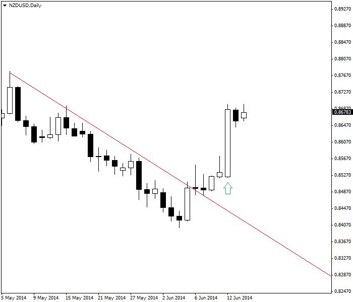 Cặp NZD/USD cho thấy một breakout thành công do tăng lãi suất