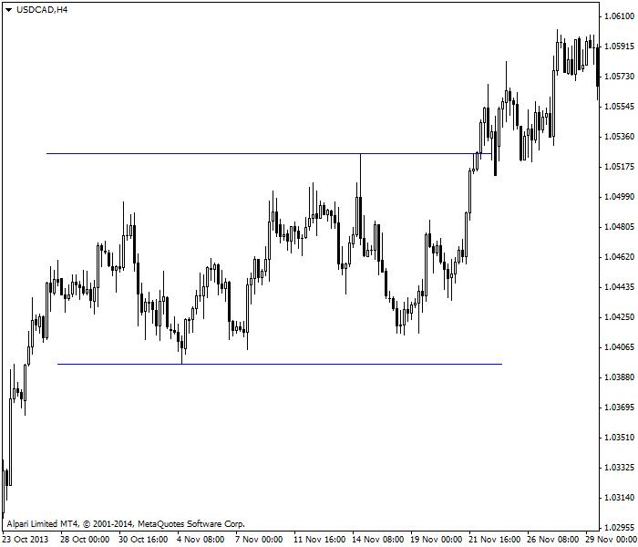 Cặp USD/CAD trong thị trường biến động trong phạm vi xác định
