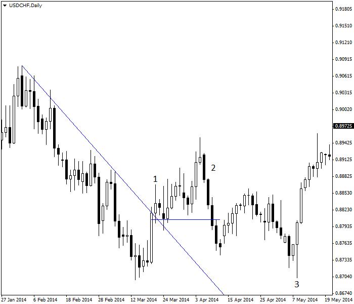 Biểu đồ cặp USD/CHF