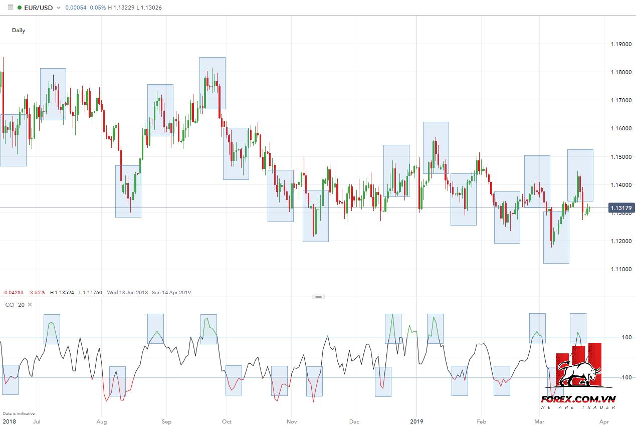 EUR/USD hàng ngày với chỉ báo CCI