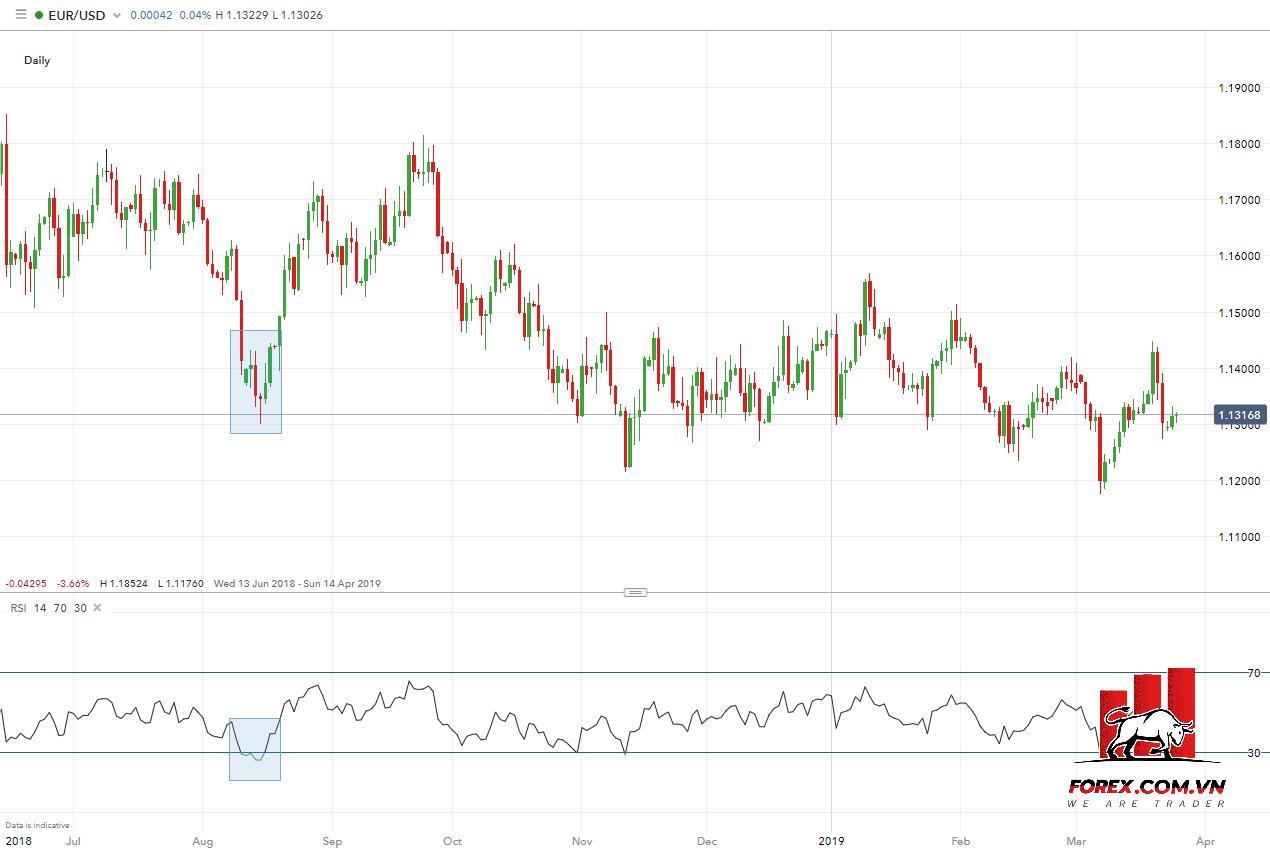EUR/USD hàng ngày với chỉ báo RSI