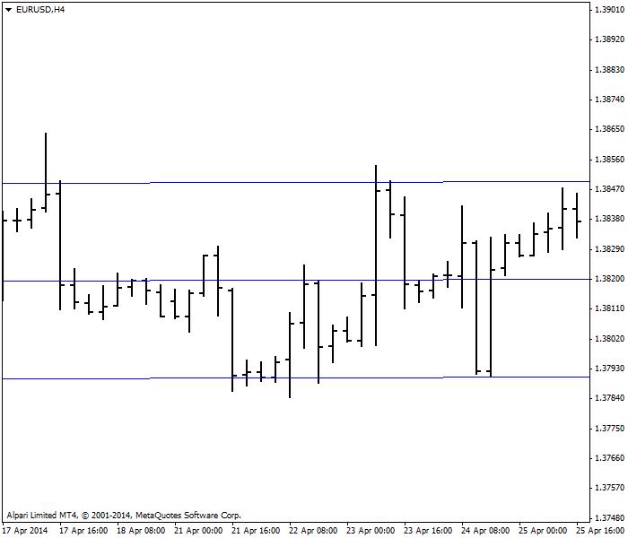 Thị trường bình lặng trên biểu đồ 4 giờ của cặp EUR/USD