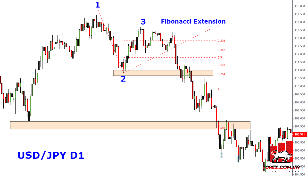 Fibonacci Extension + Hỗ trợ kháng cự