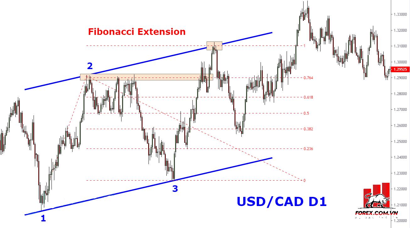 Fibonacci Extension + kênh xu hướng