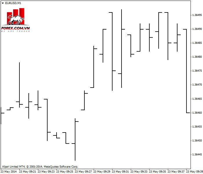 Biểu đồ M1 EUR / USD hiển thị một số khoảng trống tại thời điểm mở cửa