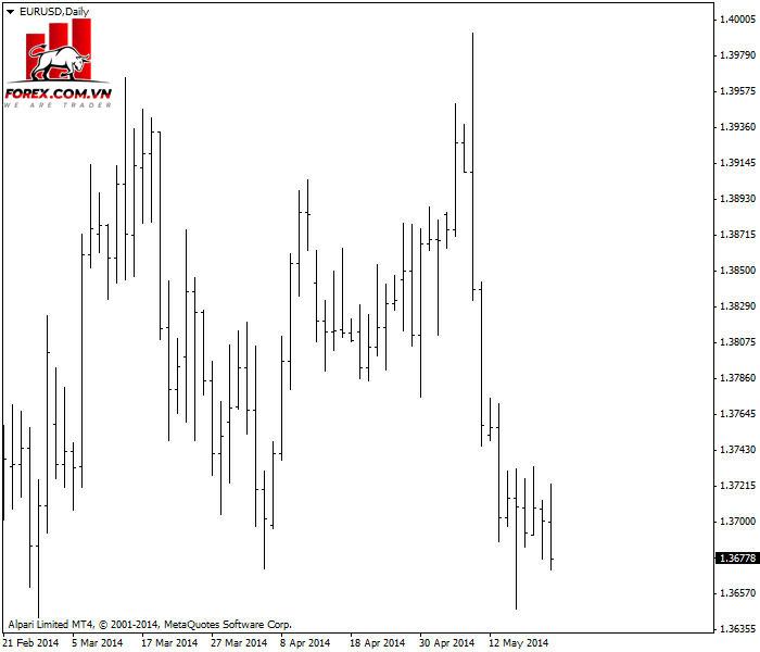 Biểu đồ thanh EUR / USD