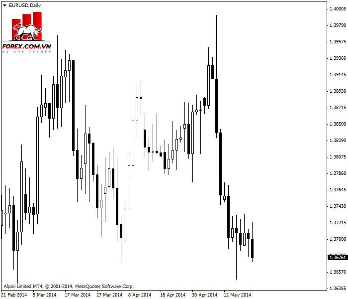 Biểu đồ nến EUR / USD