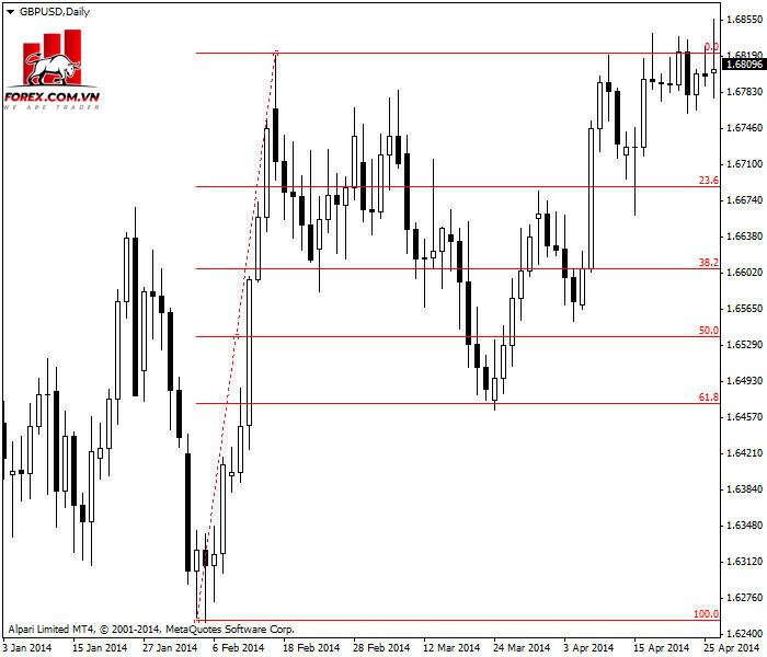 Fibonacci retracement hoạt động hoàn hảo trên biểu đồ hàng ngày GBP / USD