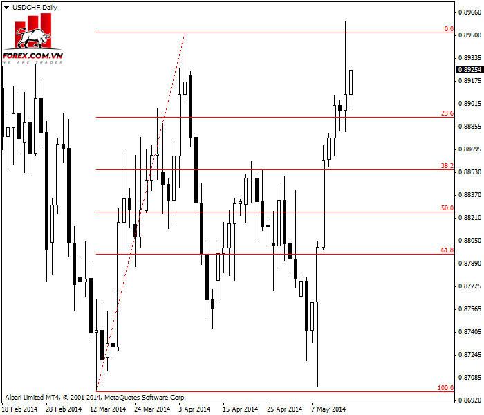 Fibonacci retracement không thành công trên biểu đồ hàng ngày của USD / CHF