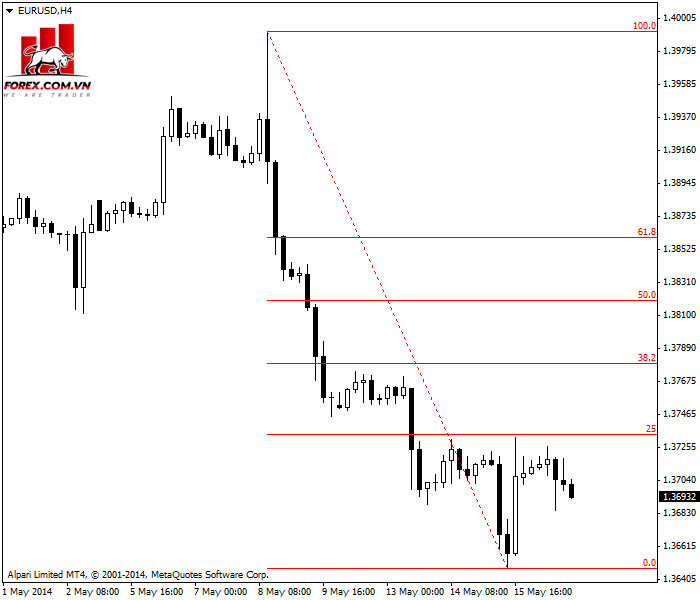 Fibonacci retracement lui dưới dạng mức dừng lỗ trên biểu đồ 4 giờ EUR / USD