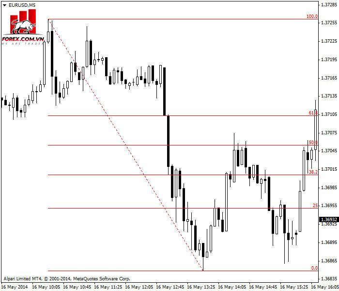 Fibonacci retracement trên biểu đồ EUR / USD 5 phút