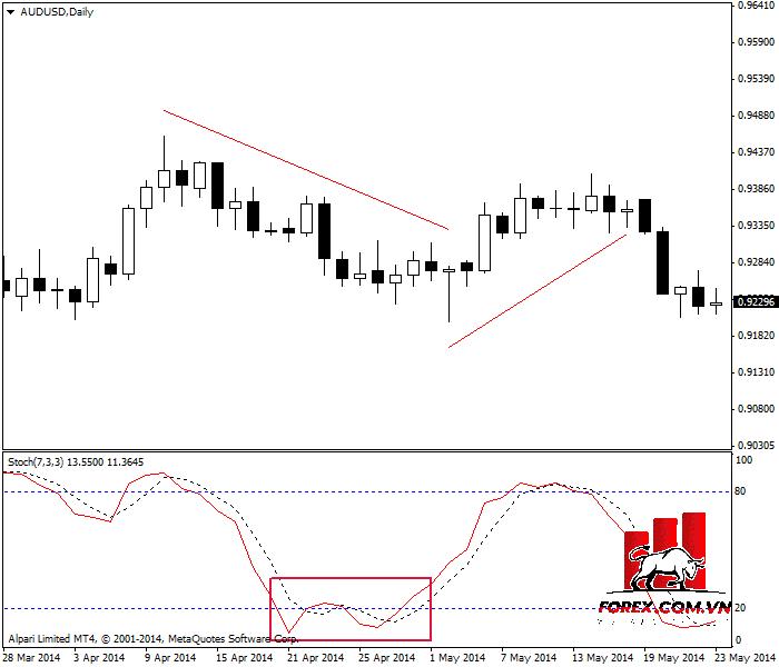 Stochastic oscillator đóng vai trò Chỉ báo Leading đã đưa ra tín hiệu sai (vùng đóng khung màu đỏ)