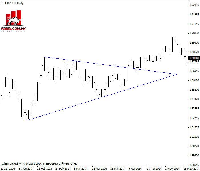 Một ví dụ về hình thái tam giác tăng dần trên biểu đồ hàng ngày GBP/USD