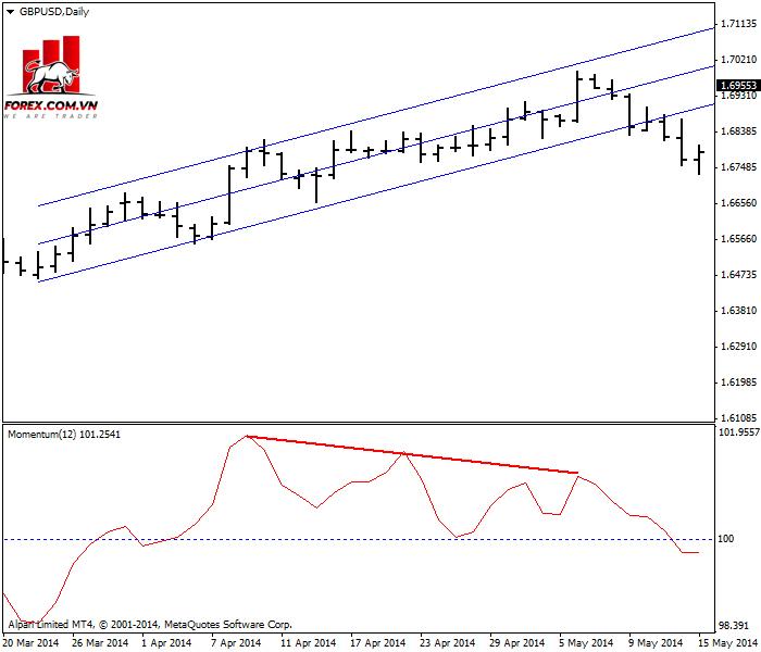 Phân kỳ trên cặp GBP/USD với đường momentum chu kỳ 12 ngày báo hiệu sự kết thúc của xu hướng tăng.