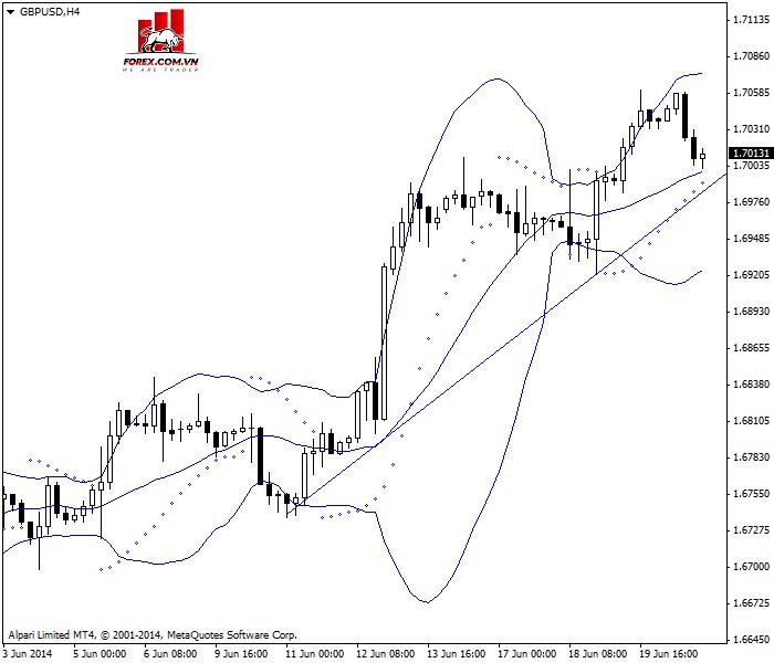 biểu đồ 4 giờ của cặp GBP/USD