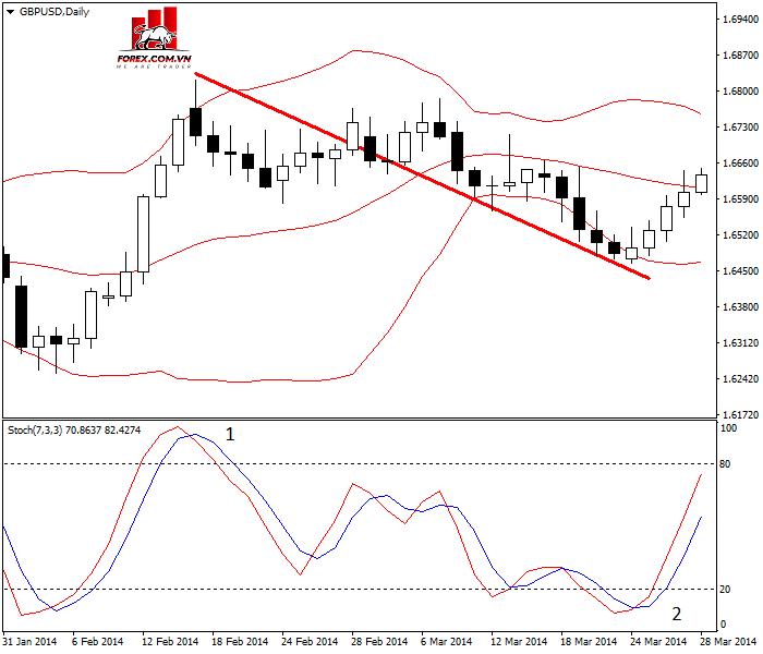 Trading Pullback trên cặp GBP/USD cùng với chỉ báo Stochastic