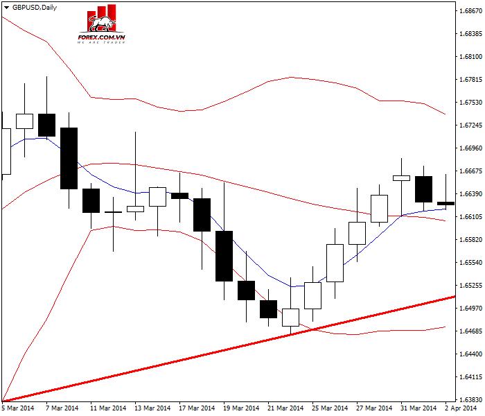 Trading Pullback trên cặp GBP/USD được báo hiệu bằng đường trung bình động 5 kỳ và các dải bollinger thu hẹp lại