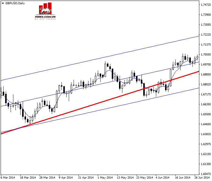 Trading Pullback của cặp GBP/USD