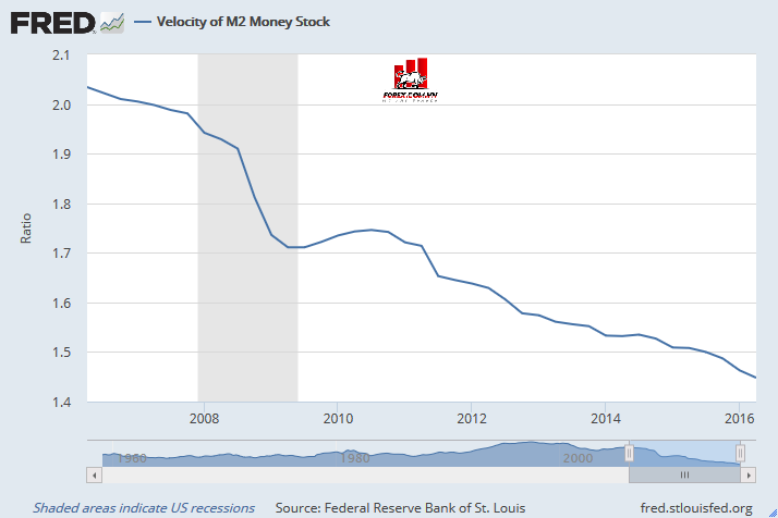Tốc độ lưu chuyển tiền tệ của cung tiền M2 từ năm 2006 đến năm 2016.