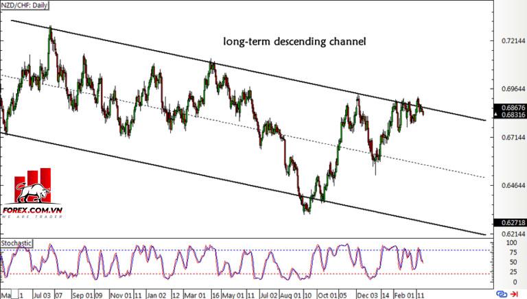 Đột phá tam giác tăng dần của NZD / CHF