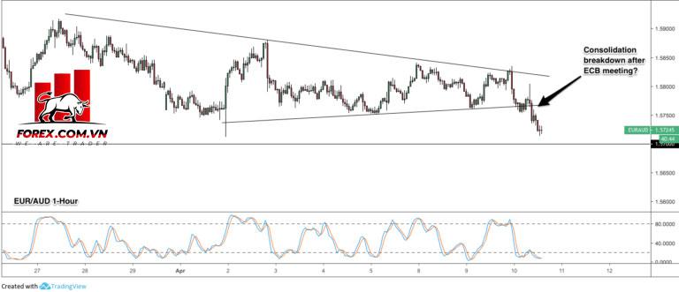 Điều chỉnh đầu vào: Tam giác phá vỡ trên EUR / AUD?