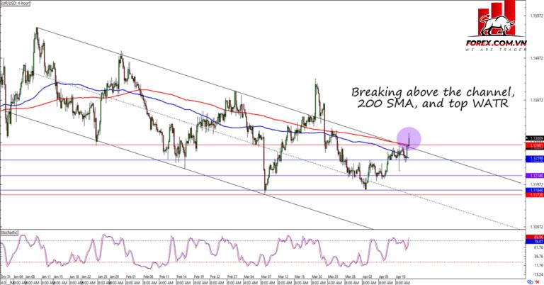 Đột phá EUR / USD
