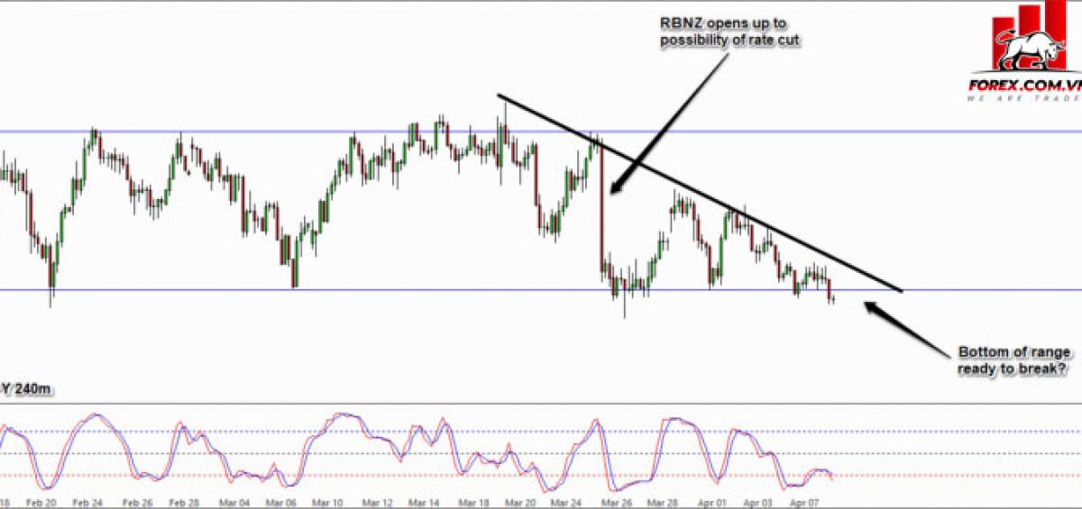 NZD / JPY sẽ phá vỡ ở mức thấp hơn?