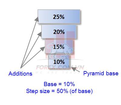 Giải ngân theo tỷ trọng tăng hoặc giảm dần ở những lần khác nhau