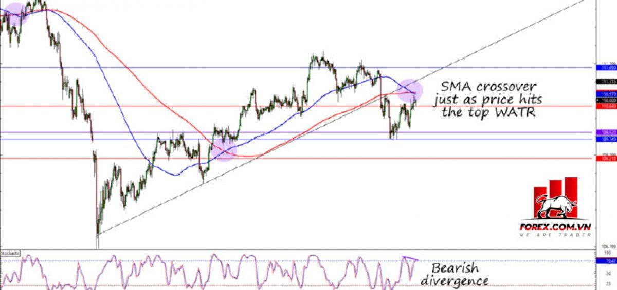 Vậy, điều gì sẽ xảy ra tiếp theo đối với cặp USD / JPY?