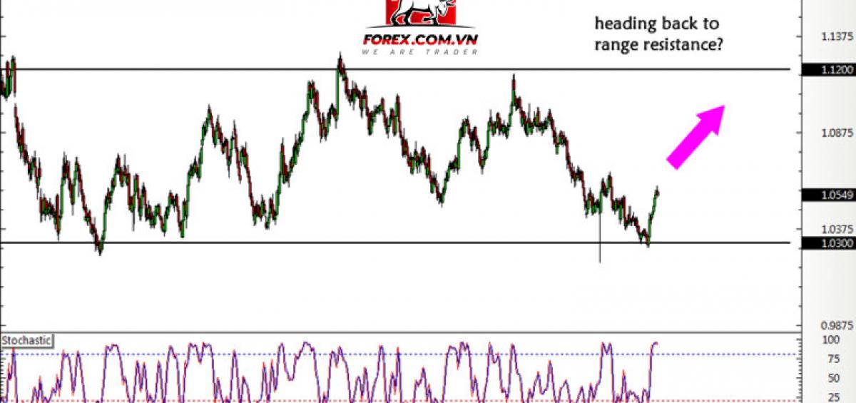 AUD/NZD mua dài hạn tại đáy