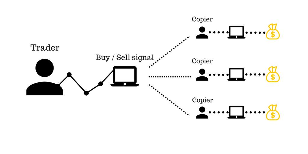 Ưu điểm của Copy Trade là gì?